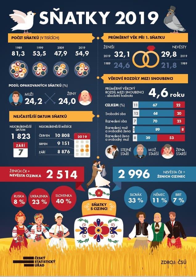 sňatky infografika